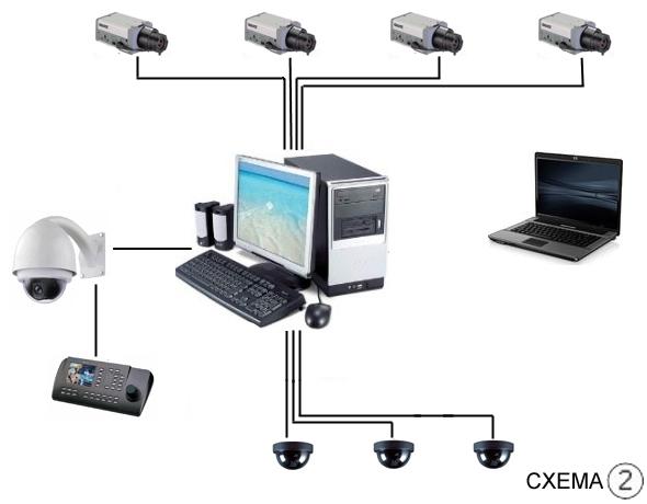 Также охранное видеонаблюдение может строиться в виде системы регистрации н
